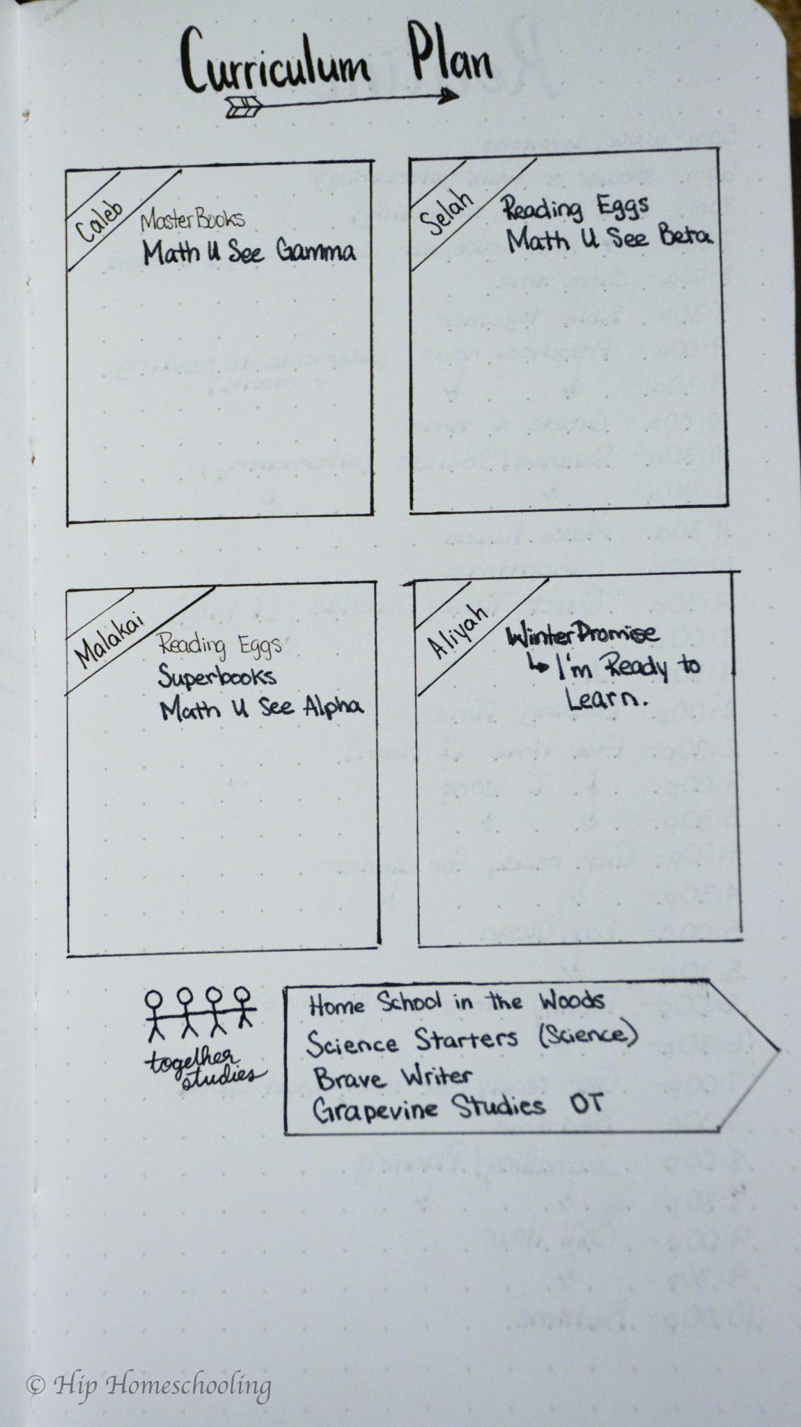 Homeschool Planning: curriculum plan