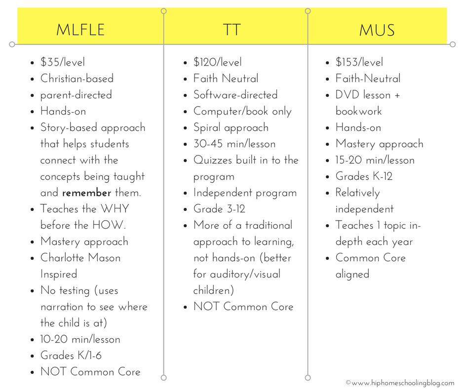 Math Lessons for a Living Education vs Teaching Textbooks vs Math U See Math Comparison