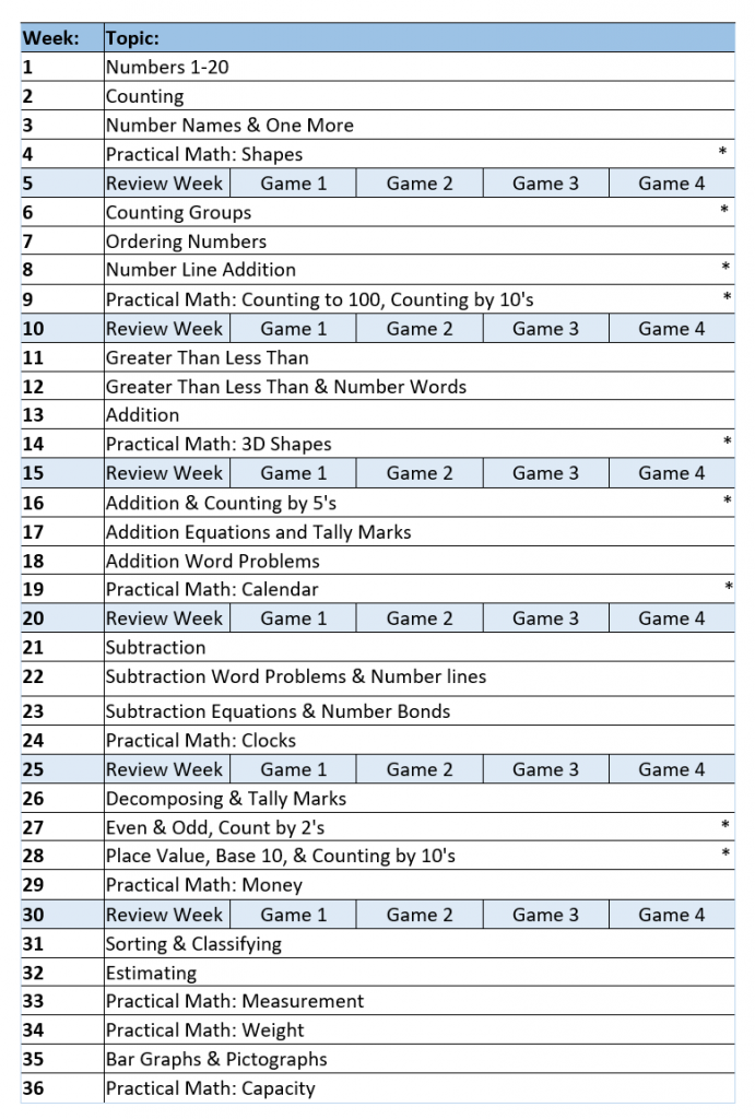 Kindergarten math curriculum overview