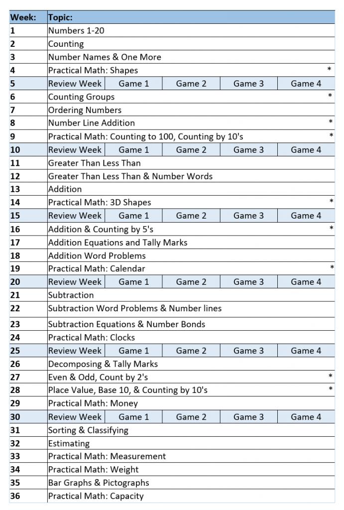 Kindergarten math curriculum overview